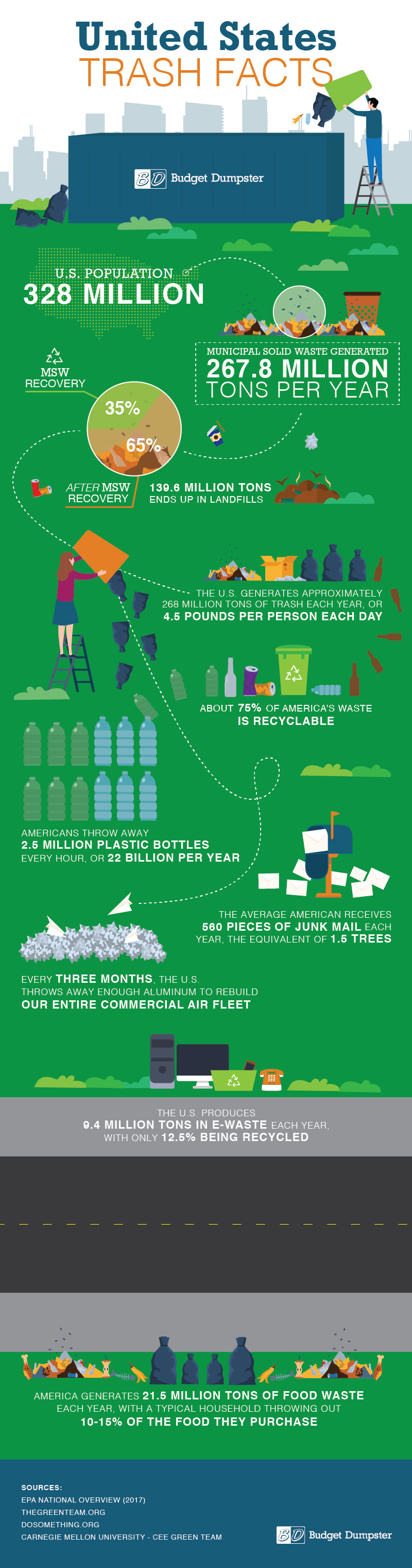 United States Trash Facts Infographic