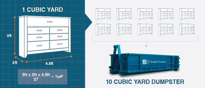 One Cubic Yard Object in Relation to 10 Cubic Yard Dumpster Example