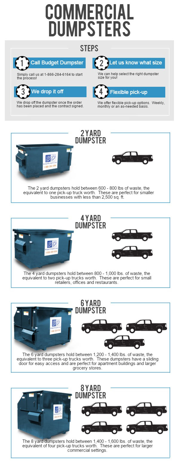 Commercial Dumpster Sizes Infographic