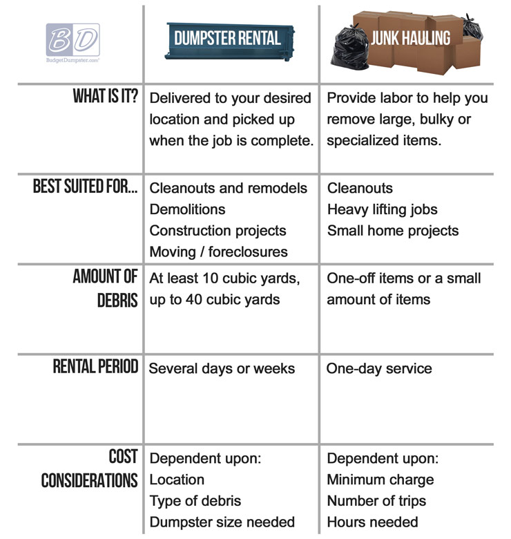 Junk Removal Options Chart