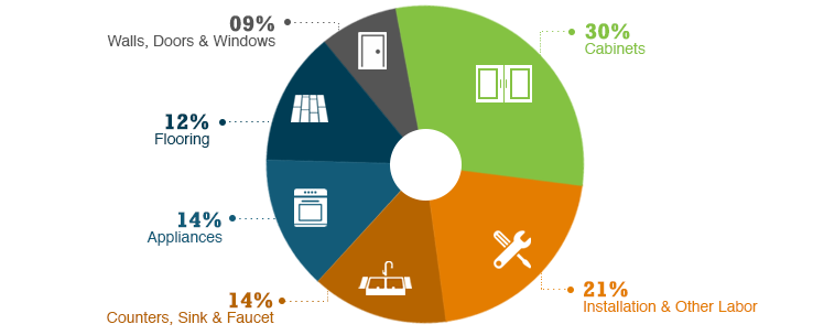 Pie Chart Showing Percentages Of A Kitchen Remodel Budget