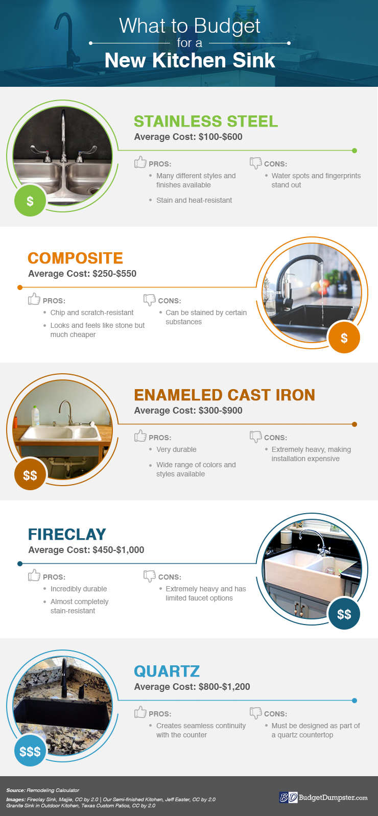 Infographic Showing Costs for Various Sink Types