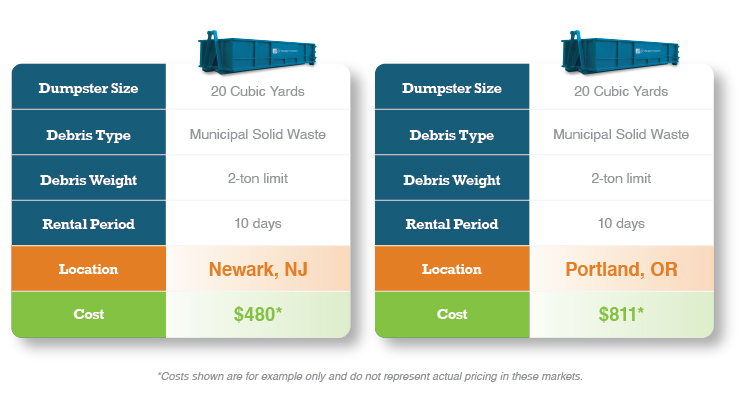 Dumpster Rental Pricing Example for Residential Debris