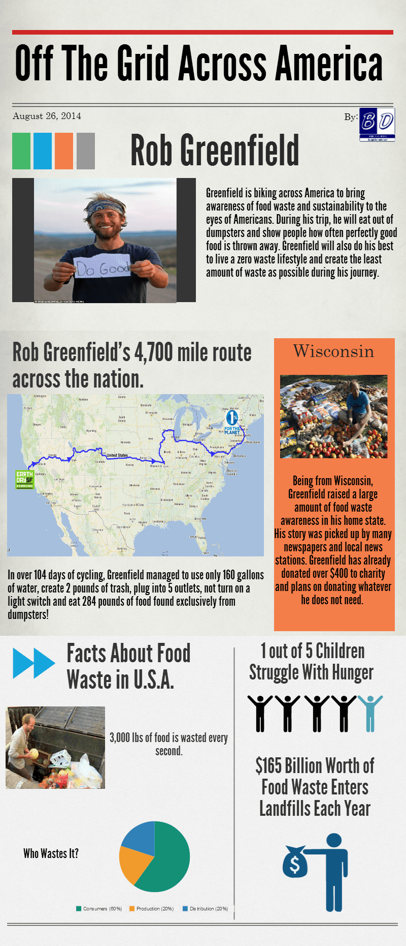 Rob Greenfield Infographic